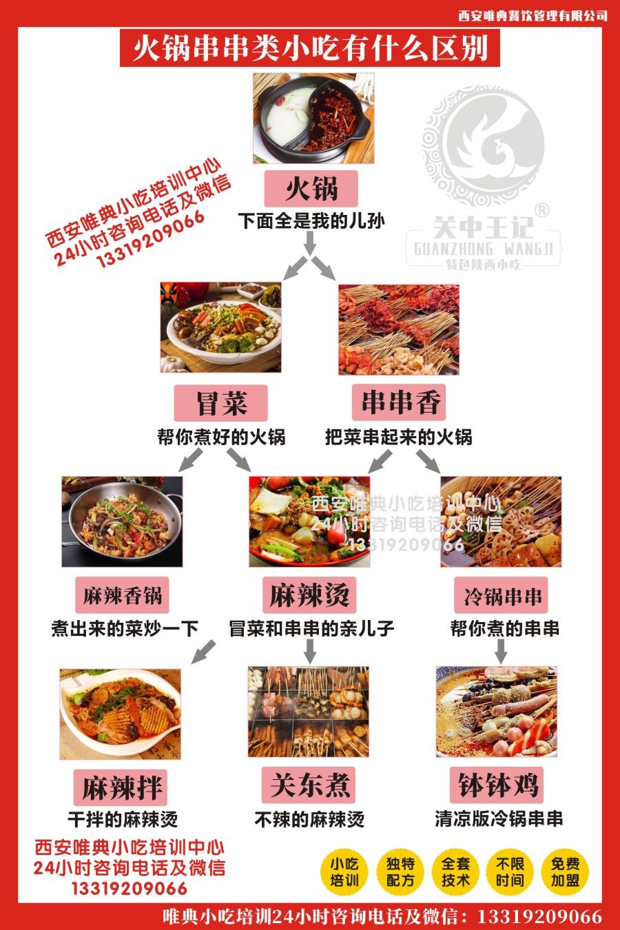 火锅、冒菜、串串、麻辣烫、麻辣拌、麻辣香锅、钵钵鸡、关东煮等有什么区别